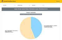 Situng KPU 82%: Jokowi 56,24%, Prabowo 43,76%