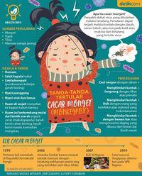 Infografis tanda-tanda cacar monyet.