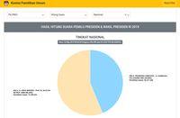 Situng KPU 84%: Jokowi-Ma'ruf 56,20%, Prabowo-Sandiaga 43,80%