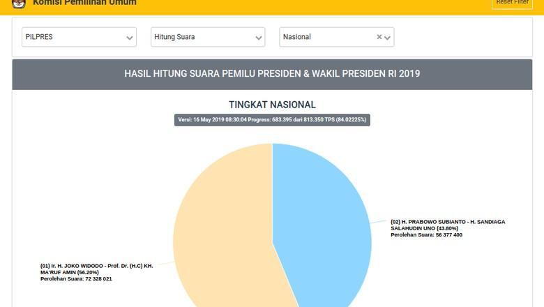 Tak Hanya Pilkada 2020, KPU Harap Situng Jadi Hasil Resmi Pemilu 2024