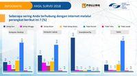 Orang Indonesia Kebanyakan Pakai Samsung untuk Internetan