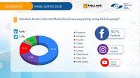 Bukan Instagram, Orang RI Paling Doyan Main Medsos Facebook
