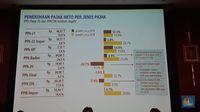 Sri Mulyani Was-was, PPh Badan Hanya Tumbuh 4,9%
