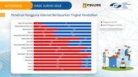 Pengguna Internet RI Kebanyakan Tidak Tamat Kuliah