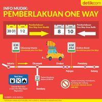 One Way Tol Cikampek di Mudik 2019