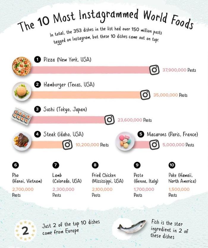 Setidaknya ada 335 jenis makanan yang memiliki lebih dari 150 juta foto di Instagram. Ini adalah data 10 makanan yang paling banyak diunggah ke Instagram. Pertama ada pizza, disusul hamburger, dan sushi! Foto: Rebecca Moss/Boredpanda