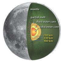 Bagian-bagian Bulan.