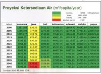 Mengerikan! Kelangkaan Absolut: 2040 Krisis Air di Pulau Jawa