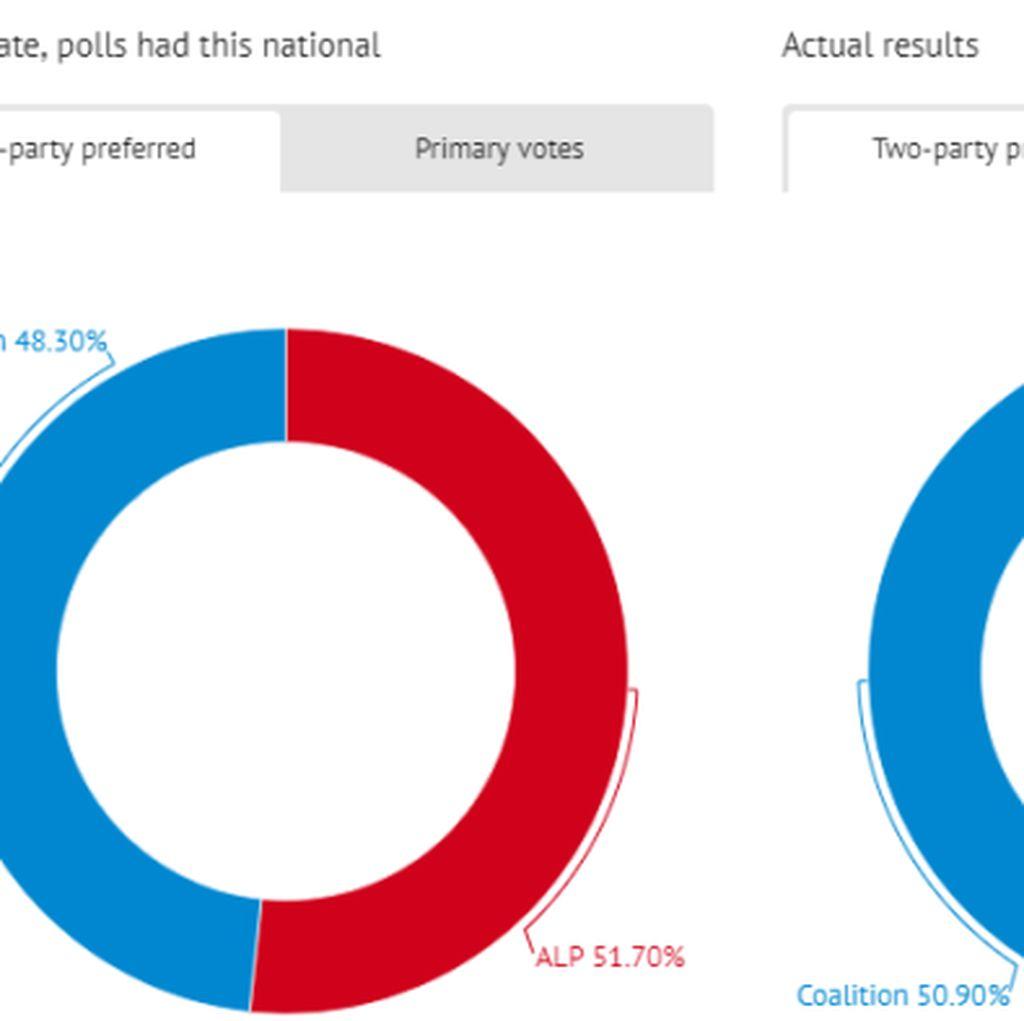 Hasil Pemilu Australia Mengejutkan: Mengapa Lembaga Survei Bisa Meleset?