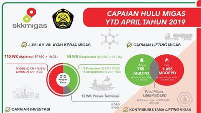 Sederet Capaian Hulu Migas Per April 2019