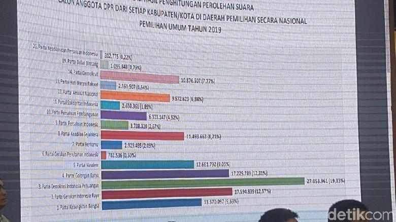 KPU Tetapkan Hasil Pileg 2019: PDIP Juara, Disusul Gerindra-Golkar