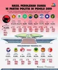 Resmi! PDIP Juara Pileg 2019 dan Kegagalan PSI hingga Hanura