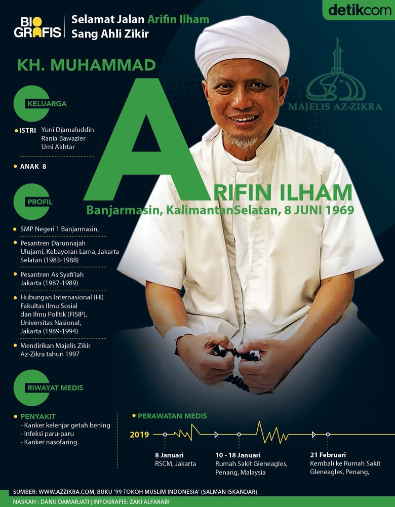 Selamat Jalan Arifin Ilham Sang Ahli Zikir