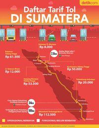 Tol Gratis dan Berbayar Mudik Lewat Trans Sumatera