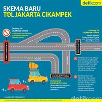 Skema baru Tol Jakarta-Cikampek