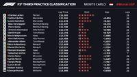 Ungguli Duo Mercedes, Leclerc Tercepat di FP3 GP Monaco
