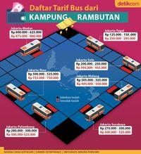 Tarif bus dari Kampung Rambutan