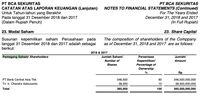 Siapa Ca Capital Yang Mau Beli Saham Paninbank Dari Anz