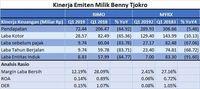 Laba Q1-2019 MYRX & RIMO Anjlok, Bentjok Tekor Rp 125 M