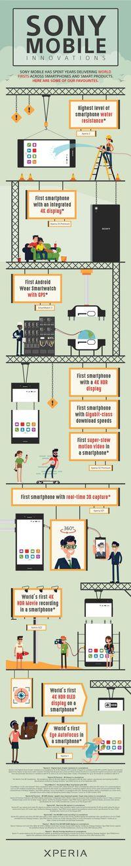 Cara Sony Banggakan Inovasi Smartphone-nya Tahun demi Tahun