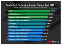 Ini 5 Ponsel Android dengan Performa Terbaik versi UnTuTu