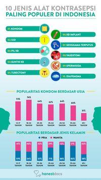 10 Alat Kontrasepsi Paling Populer di Indonesia