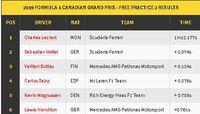 Tatap GP Kanada, Charles Leclerc Belum Lempar Handuk Kejar Duo Mercedes