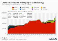 Cadangan Rare Earth China Mencapai 44 Juta Ton