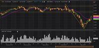 Beri Sinyal Menguat, IHSG Berpeluang Salip Bursa Singapura