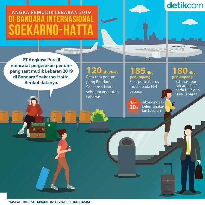 Angka Pemudik Lebaran 2019 di Bandara Soekarno-Hatta