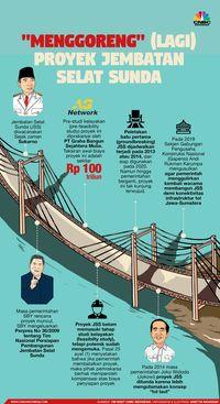 Ide Jembatan Selat Sunda Muncul Lagi, Pemerintah Akui Sulit