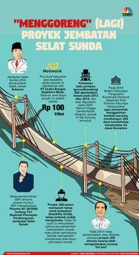 Jembatan Selat Sunda 'Digoreng' (Lagi), Memang Penting?