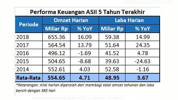 Induk Astra Tiap Hari Raup Omzet Rp 555 M & Laba Rp 49 M