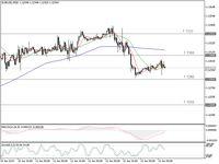 Putar Balik Dari Level Tertinggi 11 Pekan, Euro Mau Kemana?
