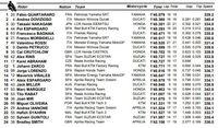 Quartararo Terdepan di FP II MotoGP Catalunya, Marquez ke-17