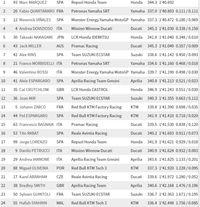 Marc Marquez tercepat di FP1 MotoGP Catalunya