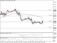 Euro Perlahan Bangkit Usai Turun 2 Hari, Ini Peluang Cuannya