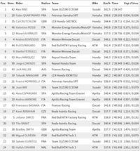 Rins Tercepat di FP3 MotoGP Catalunya, Marquez Kesembilan