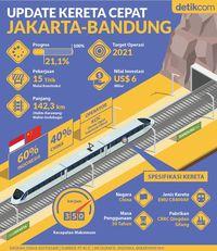 Progres Proyek Kereta Cepat Jakarta-Bandung