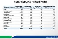Data ketersediaan fingerprint BPJS Kesehatan.