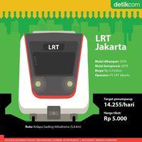 Wajah Baru Jakarta: Kelapa Gading