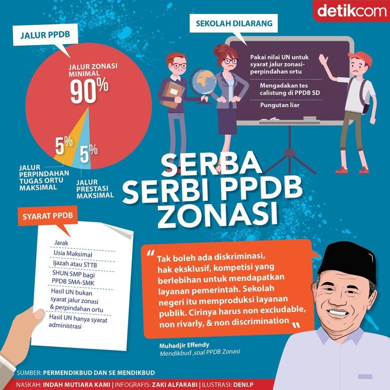 Serba-serbi PPDB Zonasi