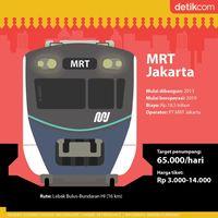 Wajah Baru Jakarta: Lebak Bulus-HI Tersambung MRT