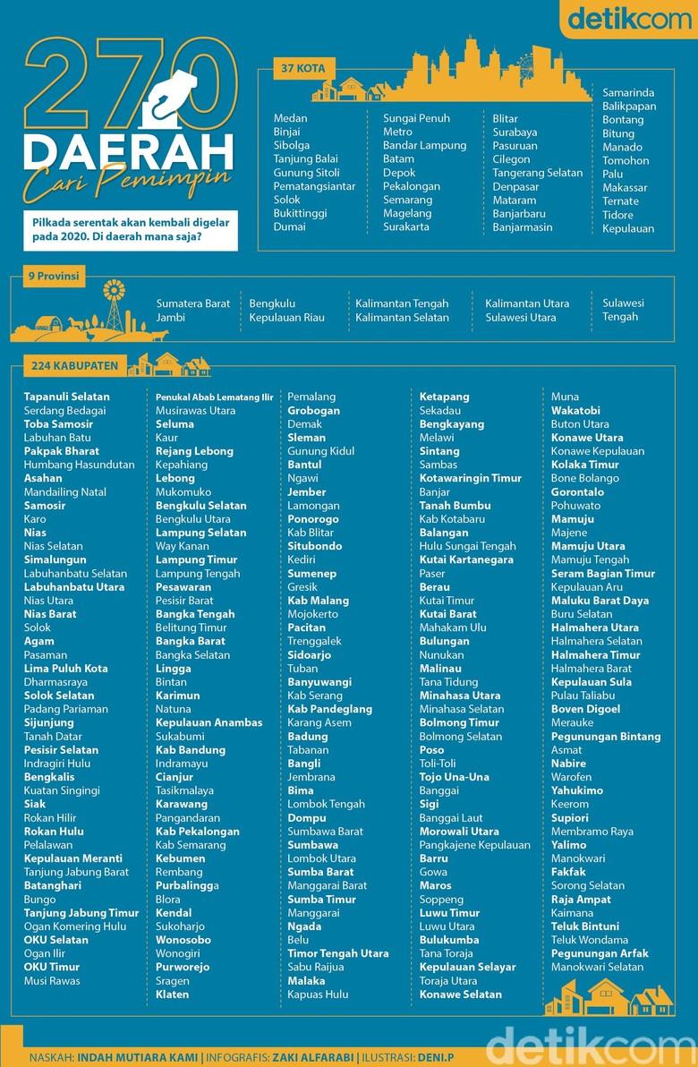 270 Daerah Cari Pemimpin