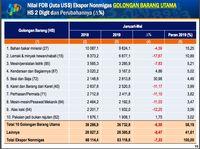 Impor Semakin Ketat, Neraca Dagang Indonesia Sedikit Membaik