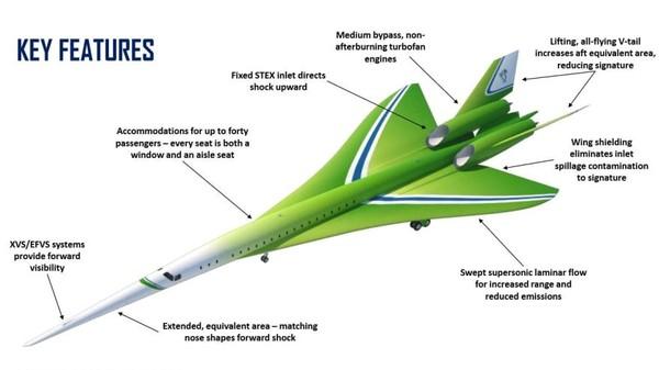 Adalah Quiet Supersonic Technology Airliner (QSTA), pesawat jet bermesin ganda yang akan mengangkut hingga 40 penumpang dengan kecepatan 1.8 Mach (Lockheed Martin Aeronautics/CNN)