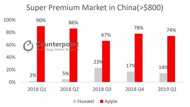 Huawei Salip Apple di Segmen Ponsel Premium China