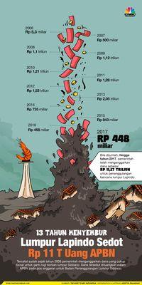 Kemenkeu: Utang Lapindo Rp 731 M, Baru Bayar Rp 5 M