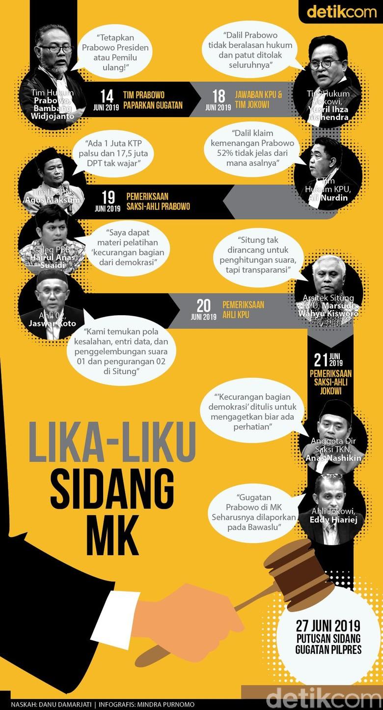Lika Liku Sidang MK
