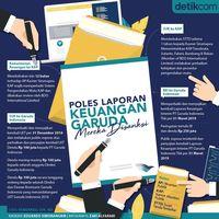 Polemik Laporan Keuangan Garuda Indonesia